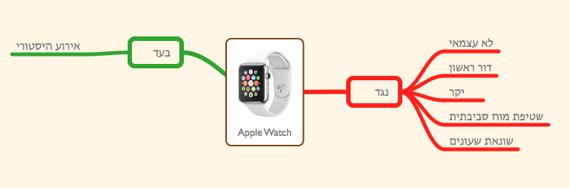AppleWatch prosand